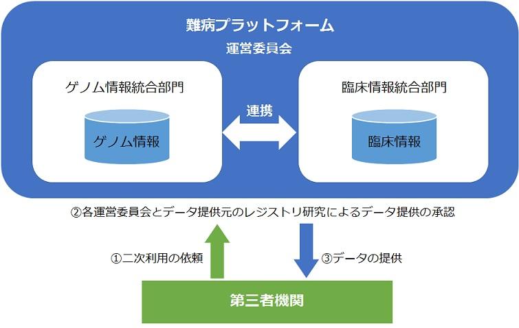 データの二次利用の図