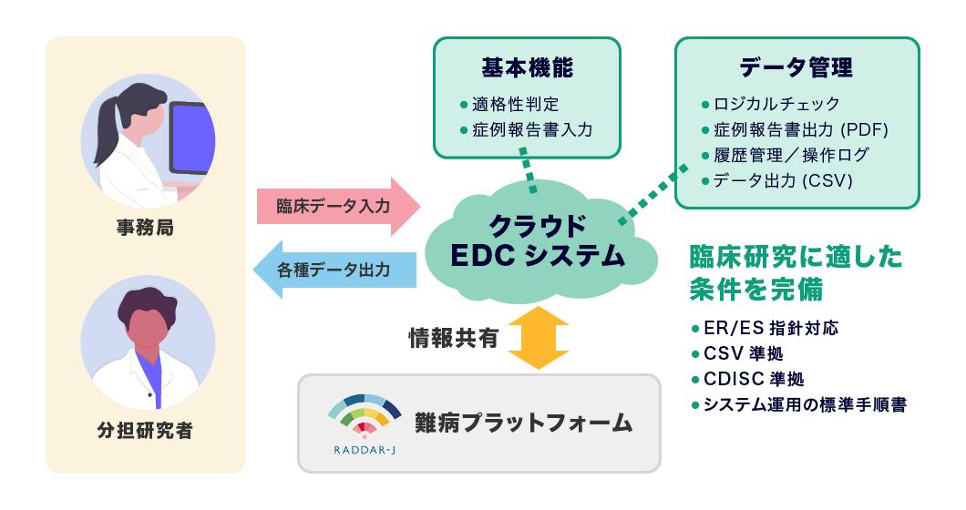 標準データ入力システム